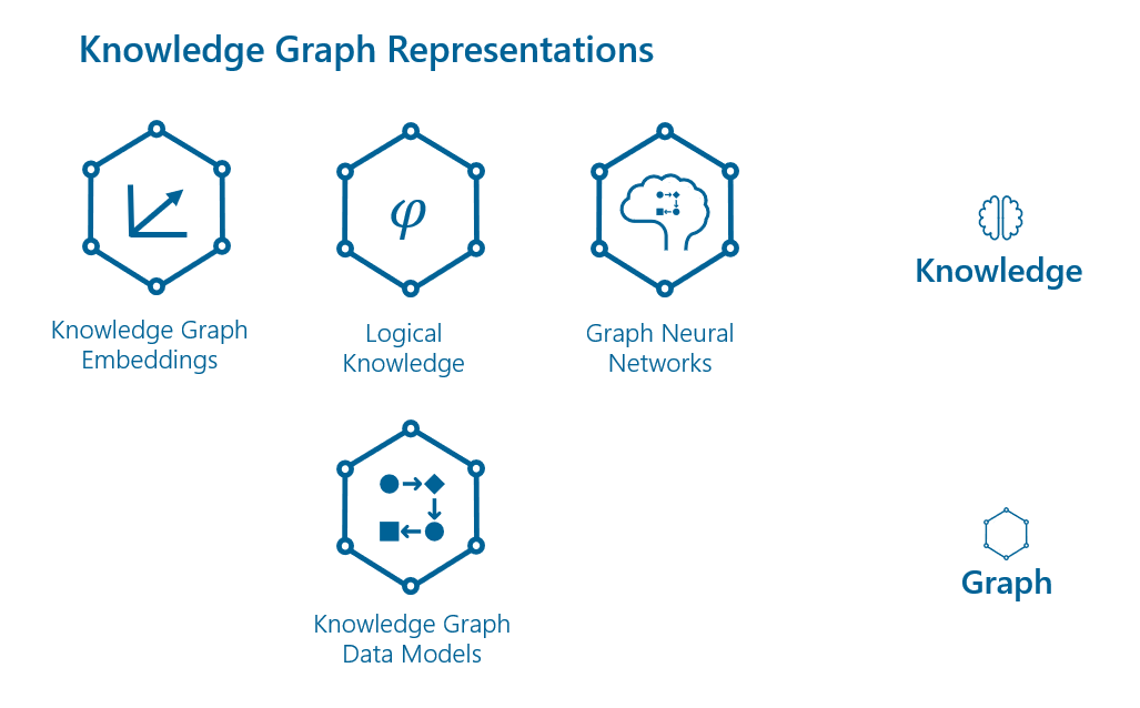 Knowledge Graph Representations
