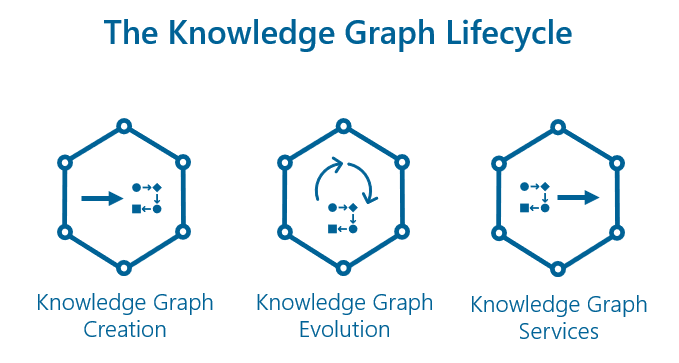 Knowledge Graph Lifecycle